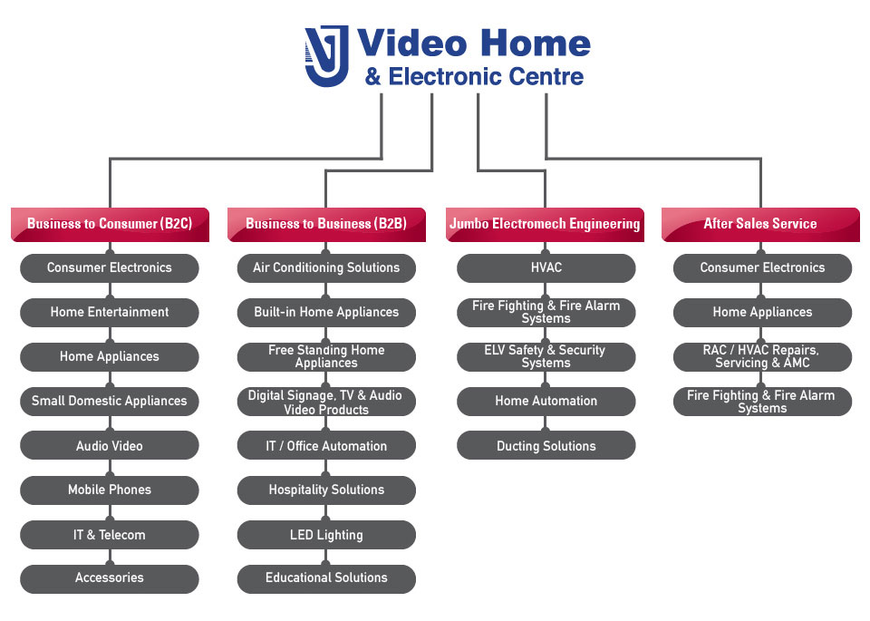 Video Home & Electronic Centre